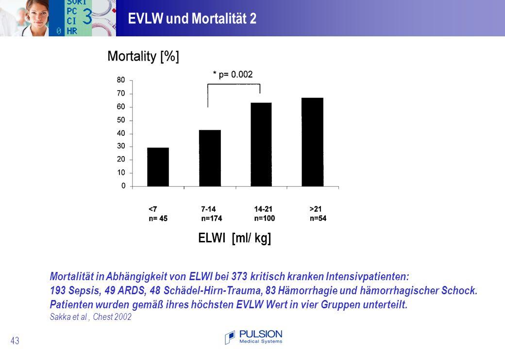 EVLW und Mortalität 2 ELWI [ml/ kg]